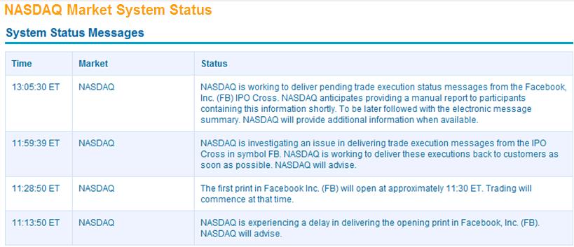 Nanex 18 May 2012 Facebook Ipo