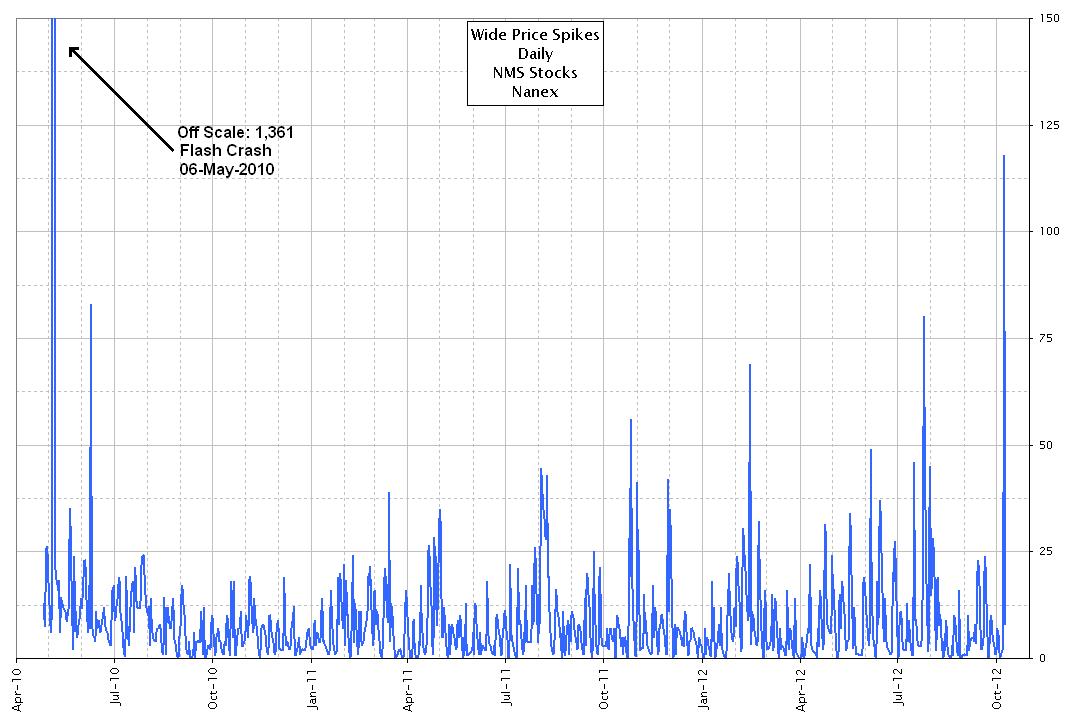 "Stock Market Fragility Fast Approaching ""Flash Crash"" Levels"