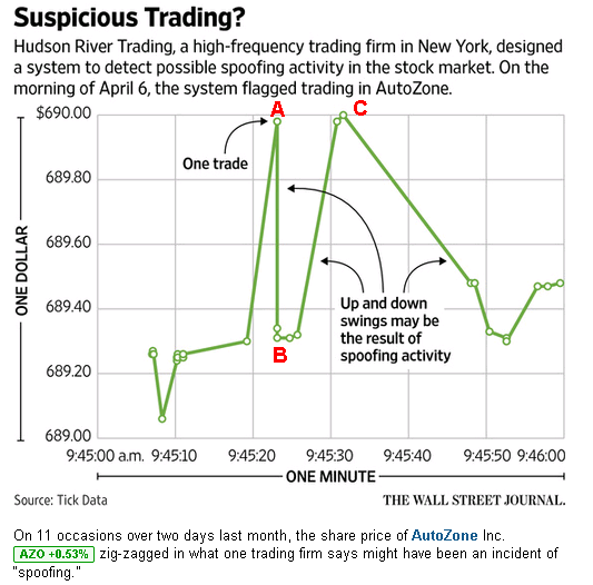 Nanex 19 may 2015 did the wall street journal get spoofed ccuart Choice Image